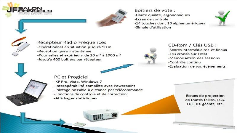 Boitiers de vote électroniques
